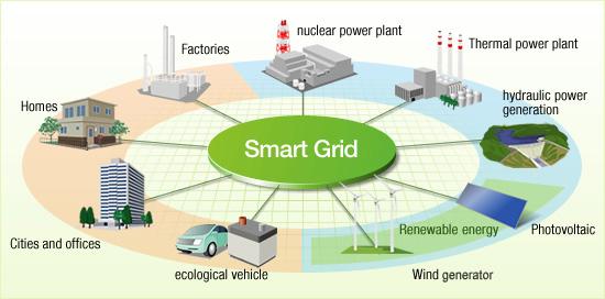 Internet de l'énergie