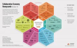 La ruche de l'économie collaborative